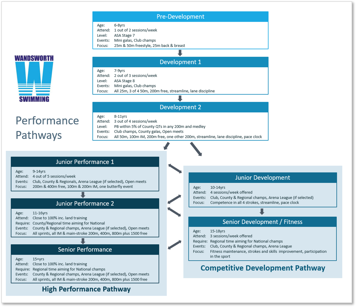 performance pathways boarder