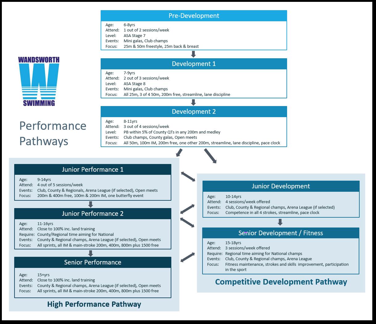 Performance Pathways 2021